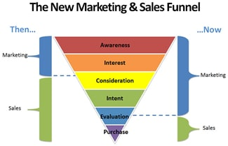 new marketing sales funnel - stevepatrizi.com