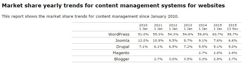 wordpress 2015 market share of cms