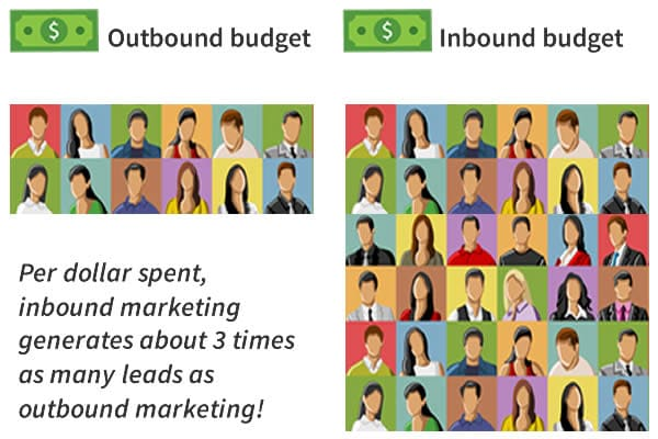 3x more leads with inbound