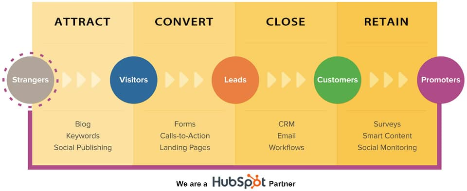 HubSpot buyers journey sales model